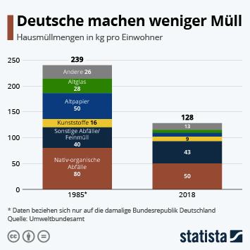 Infografik: Deutsche machen weniger Müll | Statista