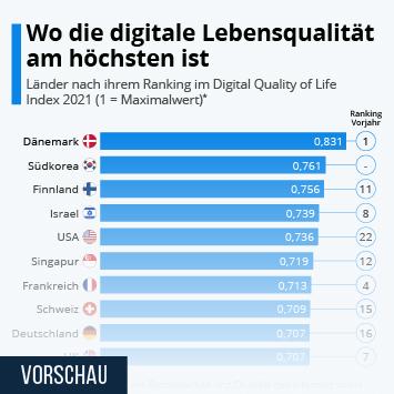 Infografik: Digitalisierung ist eine offene Baustelle in Deutschland | Statista