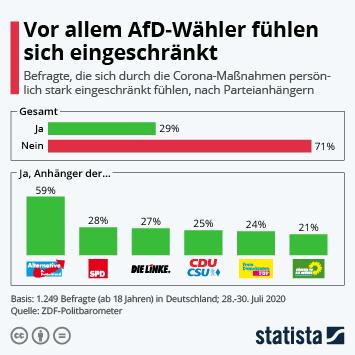 Infografik: Vor allem AfD-Wähler fühlen sich eingeschränkt | Statista