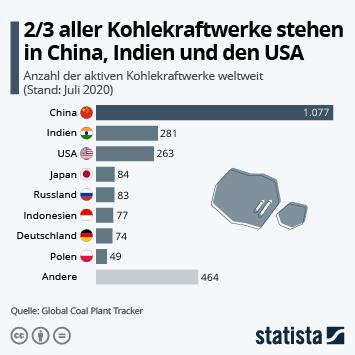 Infografik: 2/3 aller Kohlekraftwerke stehen in China, Indien und den USA | Statista