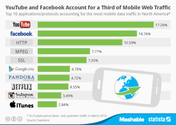 Infographic: YouTube and Facebook Account for a Third of Mobile Web Traffic | Statista