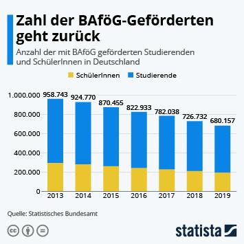 Link zu Zahl der BaFöG-Geförderten geht zurück Infografik