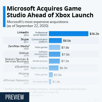 Infographic: Microsoft Acquires Game Studio Ahead of Xbox Launch | Statista