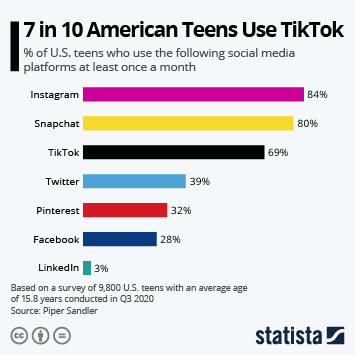 Infographic: 6 in 10 American Teens Use TikTok | Statista