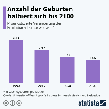 Anzahl der Geburten halbiert sich bis 2100
