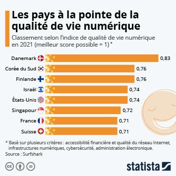 Infographie: Les pays à la pointe de la qualité de vie numérique | Statista