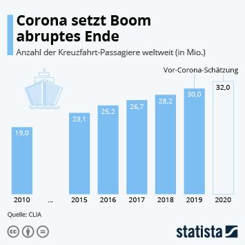Infografik: Corona setzt Boom abruptes Ende | Statista
