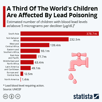 Link to Lead Infographic - A Third Of The World's Children Are Affected By Lead Poisoning Infographic