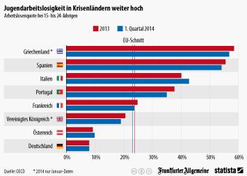 Infografik: Jugendarbeitslos in Krisenländern weiter hoch   Statista