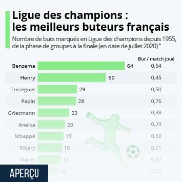 Lien vers Les meilleurs buteurs français de l'histoire de la Ligue des champions Infographie