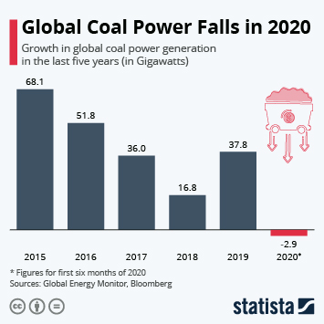 Infographic: Global Coal Power Falls in 2020 | Statista