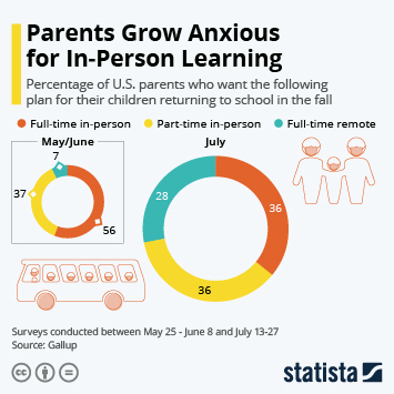 Link to Parents Grow Anxious for In-Person Learning Infographic