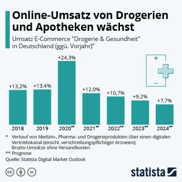 Infografik: Online-Umsatz von Drogerien und Apotheken wächst | Statista