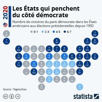 Infographie: Les États qui penchent du côté démocrate | Statista