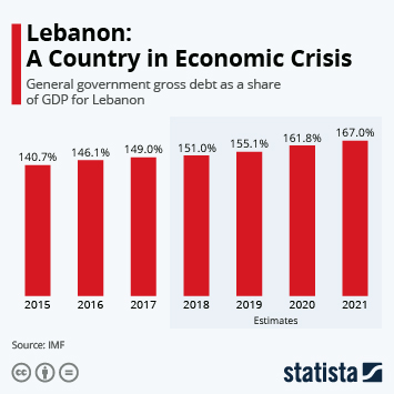 Infographic: Lebanon: A Country in Economic Crisis | Statista