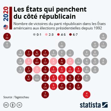 Infographie: Les États qui penchent du côté républicain | Statista