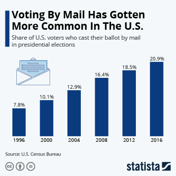 Infographic: Voting By Mail Has Gotten More Common In The U.S.   Statista