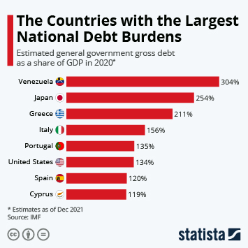 Infographic: The Countries with the Largest National Debt Burdens | Statista