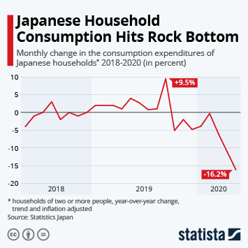 Link to Japanese Household Consumption Hits Rock Bottom Infographic