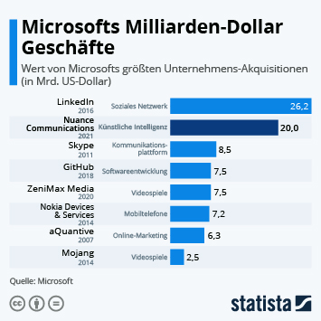 Infografik: Microsofts Milliarden-Dollar Geschäfte | Statista