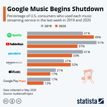 Link to Favorite Music Streaming Platforms in the U.S. Infographic