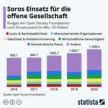 Infografik: Soros Einsatz für die offene Gesellschaft | Statista