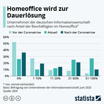 Infografik: Homeoffice wird zur Dauerlösung | Statista