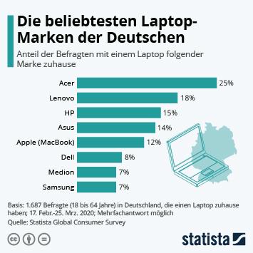 Link zu Die beliebtesten Laptop-Marken der Deutschen Infografik