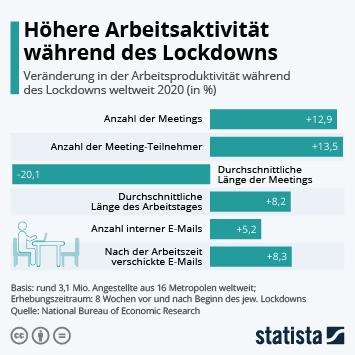 Infografik: Höhere Arbeitsaktivität während des Lockdowns | Statista
