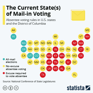 Infographic: The Current State(s) of Mail-In Voting | Statista