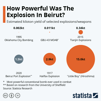 Infographic: How Powerful Was The Explosion In Beirut?   Statista
