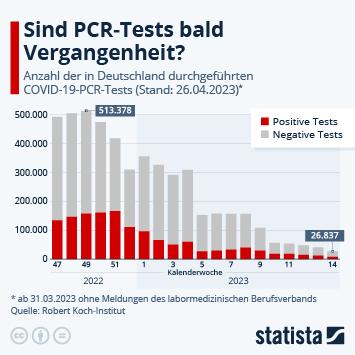 Anteil positiver Corona-Tests stagniert zuletzt