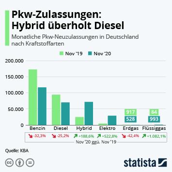 Link zu Antriebstechnologien für Pkw Infografik - Pkw-Zulassungen: Hybrid überholt Diesel Infografik