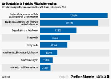 Infografik: Wo Deutschlands Betriebe Mitarbeiter suchen   Statista