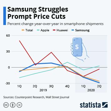 Samsung Struggles Prompt Price Cuts