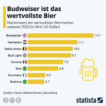 Link zu Budweiser ist das wertvollste Bier Infografik