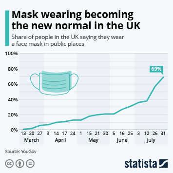 Infographic: Mask wearing becoming the new normal in the UK | Statista