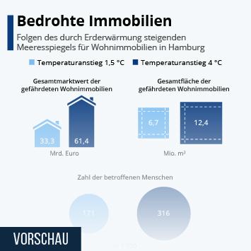 Infografik: Bedrohte Immobilien | Statista