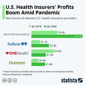 Infographic: U.S. Health Insurers Profits Boom Amid Pandemic   Statista
