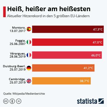 Infografik: Heiß, heißer am heißesten | Statista