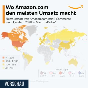 Wo Amazon den meisten Umsatz macht