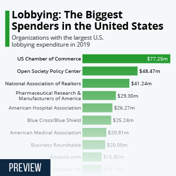 Infographic: Lobbying: The Biggest Spenders in the United States | Statista