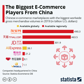 Infographic: The Biggest E-Commerce Players in China | Statista