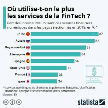 L'adoption des services financiers numériques