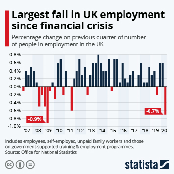 Zero-hour contracts in the UK Infographic - Largest fall in UK employment since financial crisis