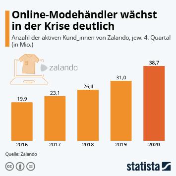 Infografik: Online-Modehändler wächst in der Krise | Statista