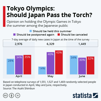 Infographic: Tokyo Olympics: Should Japan Pass the Torch? | Statista