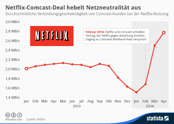 Infografik - Verbindungsgeschwindigkeit von Comcast-Kunden bei der Netflix-Nutzung