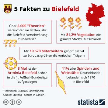 Infografik - 5 Fakten zu Bielefeld
