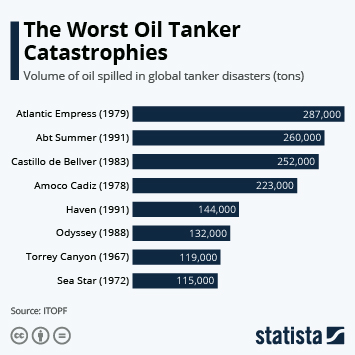 Infographic: The Worst Oil Tanker Catastrophes | Statista